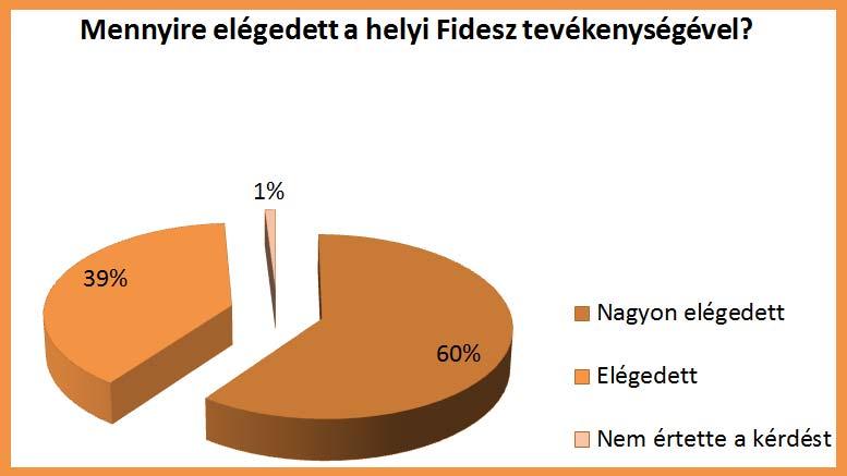 Fidesz Budaörs felmérés