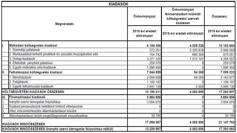 Költségvetés 2016