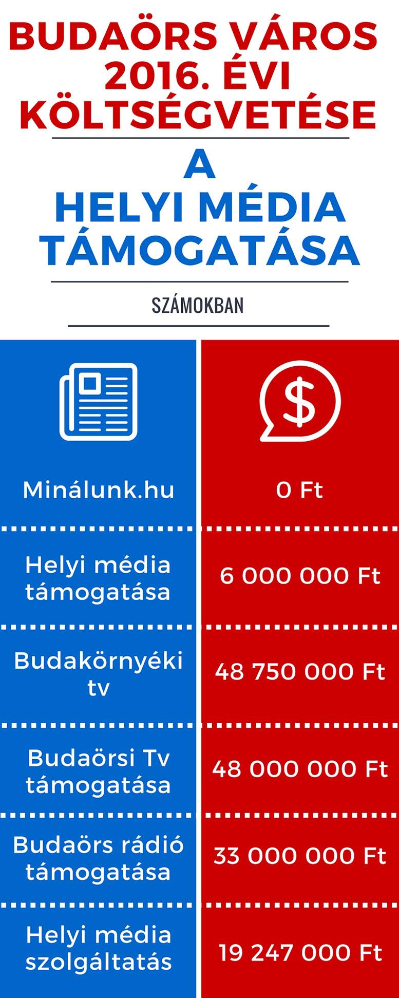 Média támogatás Budaörs