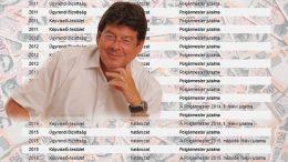 Wittinghoff Tamás polgármester jutalmai Budaörs