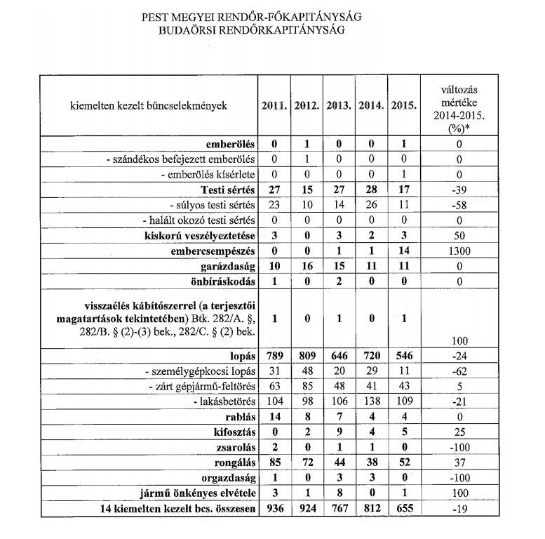 Budaörsi Rendőrkapitányság beszámolója a város 2015. évi közbiztonsági helyzetéről