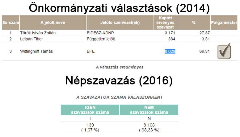 Budaörsön többen szavaztak nemmel, mint a polgármesterre!