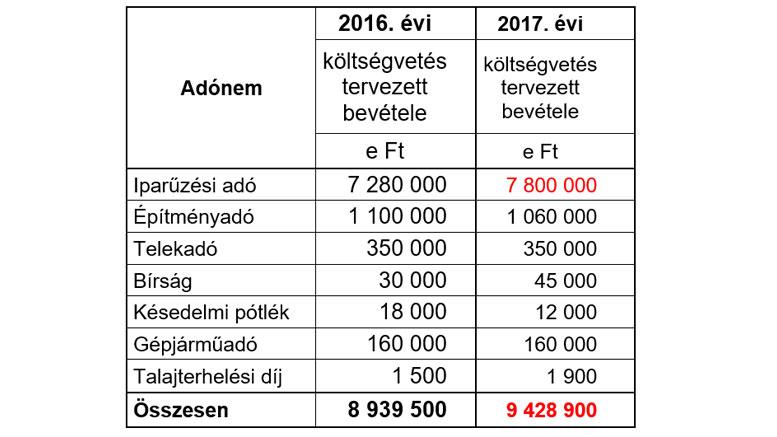 Nyilvános a 2017-es költségvetés