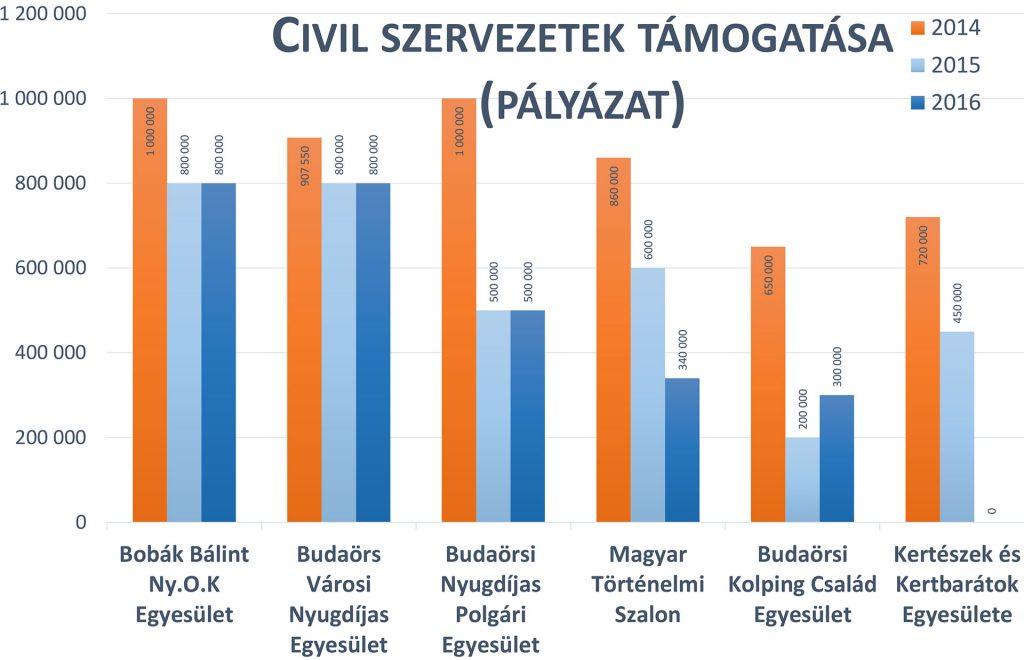Civil szervezetek támogatása (pályázat)