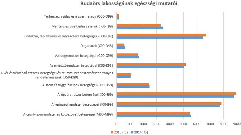 Budaörs lakosságának egészségi mutatói
