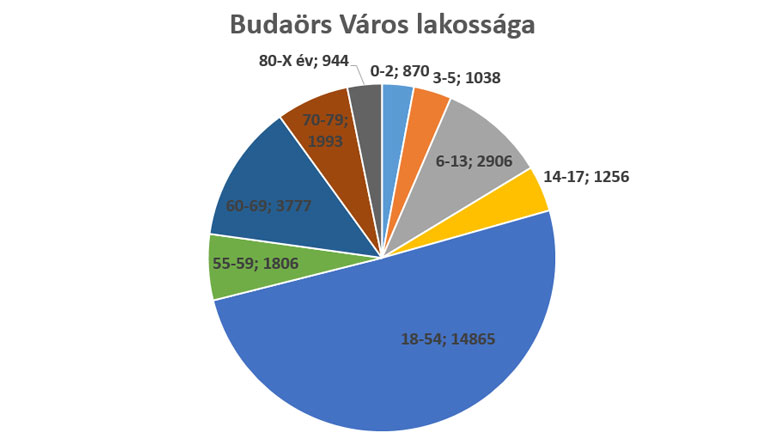 Budaörs Város lakossága