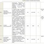 A fejlesztési akció keretén belül tervezett projektek (AT5)