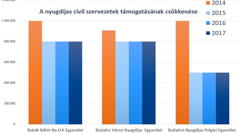 Nyugdíjas civil szervezetek támogatása