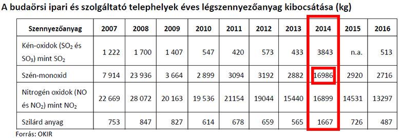 A budaörsi ipari és szolgáltató telephelyek éves légszennyezőanyag kibocsátása (kg)