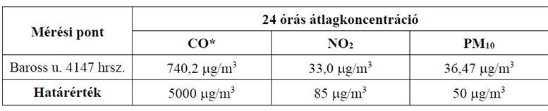 Budaörs Város Önkormányzata végeztetett levegőminőségi méréseket