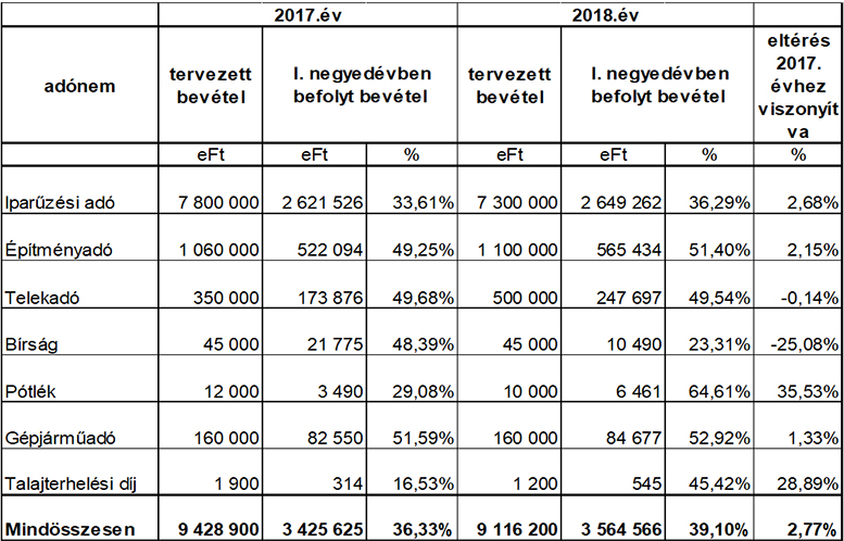 Tájékoztató Budaörs Város Önkormányzat 2018. I. negyedéves pénzügyi helyzetéről