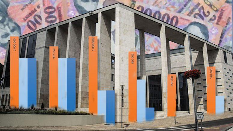 Megtekinthető Budaörs Város 2019. évi költségvetés tervezete